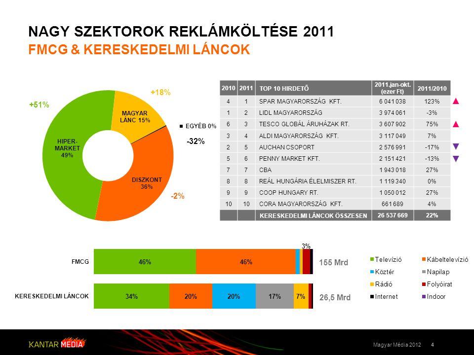 NAGY SZEKTOROK REKLÁMKÖLTÉSE 2011 FMCG & KERESKEDELMI LÁNCOK 4Magyar Média 2012 -2% +51% +18% -32% 20102011TOP 10 HIRDETŐ 2011.jan-okt.