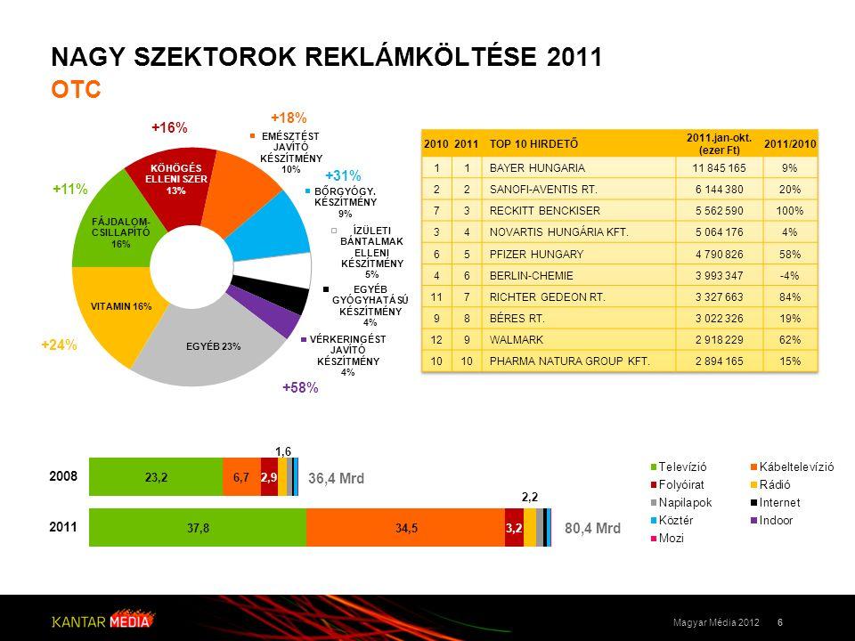 NAGY SZEKTOROK REKLÁMKÖLTÉSE 2011 OTC 6Magyar Média 2012 36,4 Mrd 80,4 Mrd +18% +11% +24% +58% +31% +16%