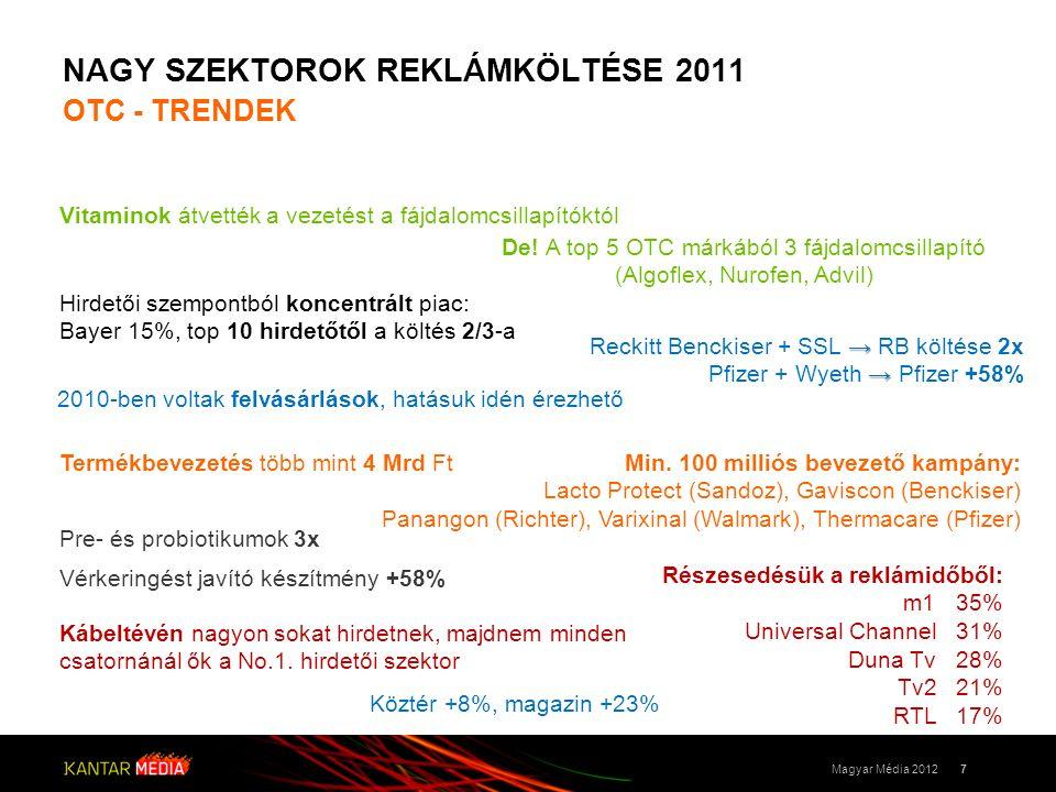 NAGY SZEKTOROK REKLÁMKÖLTÉSE 2011 OTC - TRENDEK 7Magyar Média 2012 Termékbevezetés több mint 4 Mrd Ft Kábeltévén nagyon sokat hirdetnek, majdnem minden csatornánál ők a No.1.