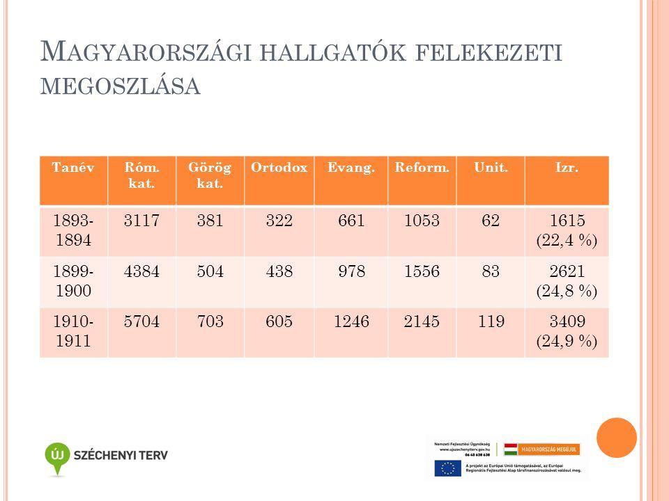 M AGYARORSZÁGI HALLGATÓK FELEKEZETI MEGOSZLÁSA TanévRóm. kat. Görög kat. OrtodoxEvang.Reform.Unit.Izr. 1893- 1894 31173813226611053621615 (22,4 %) 189