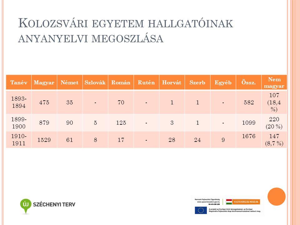 K OLOZSVÁRI EGYETEM HALLGATÓINAK ANYANYELVI MEGOSZLÁSA TanévMagyarNémetSzlovákRománRuténHorvátSzerbEgyébÖssz. Nem magyar 1893- 1894 47535-70-11-582 10