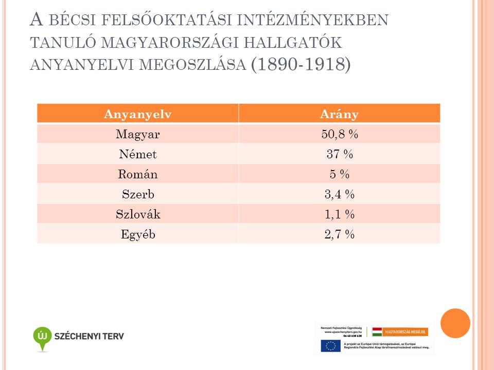 A BÉCSI FELSŐOKTATÁSI INTÉZMÉNYEKBEN TANULÓ MAGYARORSZÁGI HALLGATÓK ANYANYELVI MEGOSZLÁSA (1890-1918) AnyanyelvArány Magyar50,8 % Német37 % Román5 % S