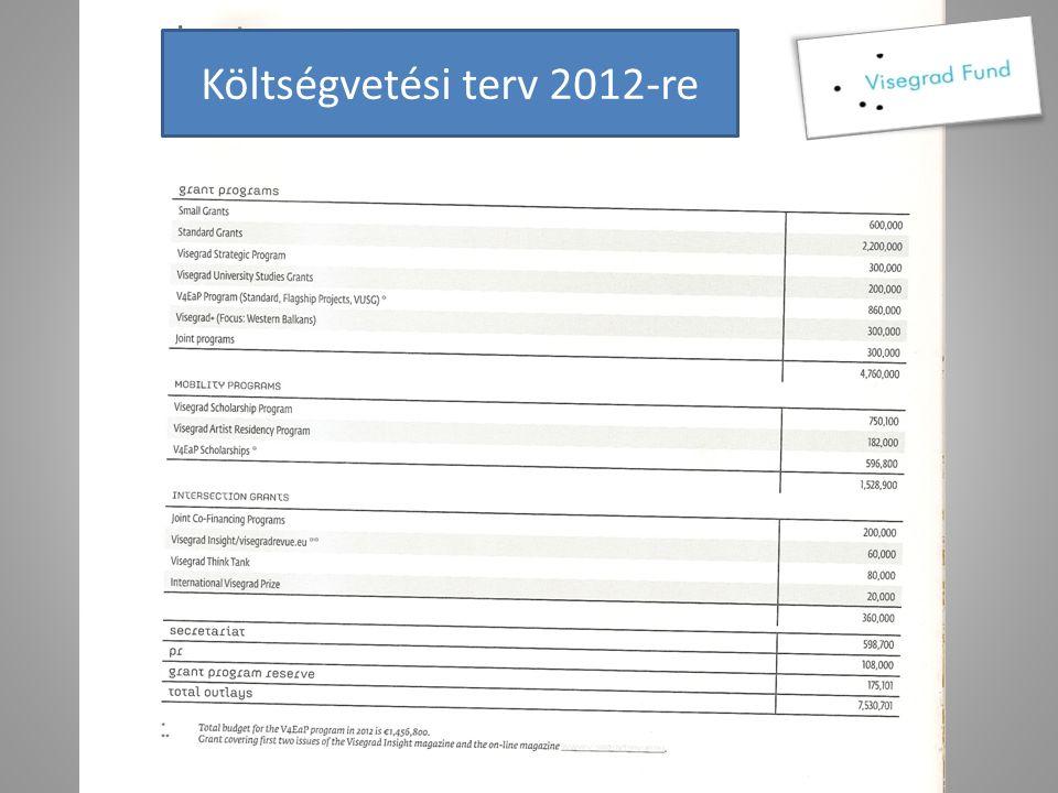 Mit kér az Alap külön projekt bankszámla projekt-honlap sajtóanyag projekt-naptár