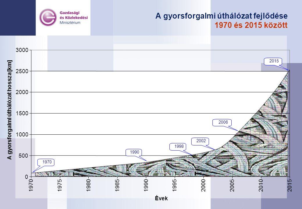 A gyorsforgalmi úthálózat fejlődése 1970 és 2015 között 0 500 1000 1500 2000 2500 3000 1970197519801985199019952000200520102015 Évek A gyorsforgalmi ú