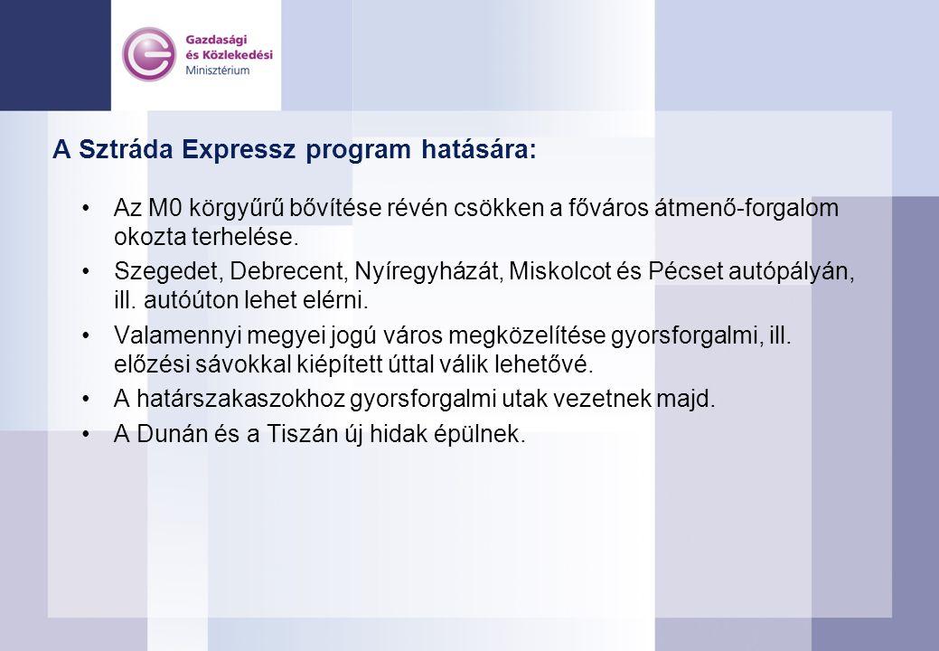 A Sztráda Expressz program hatására: Az M0 körgyűrű bővítése révén csökken a főváros átmenő-forgalom okozta terhelése. Szegedet, Debrecent, Nyíregyház