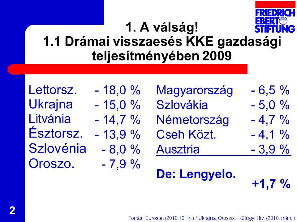 3 1.2 A munkanélküliség drámai növekedése Munkanélküliségi ráta 2008 & 2010.jún., szezonális eltérésekkel % Forrás: Eurostat