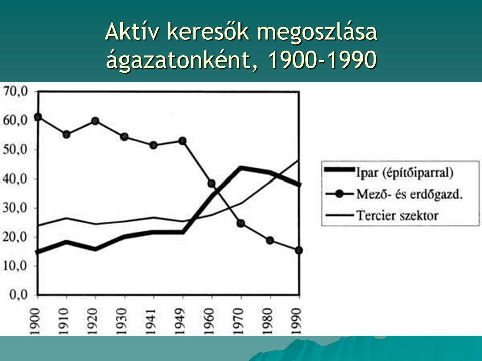 Aktív keresők megoszlása ágazatonként, 1900-1990