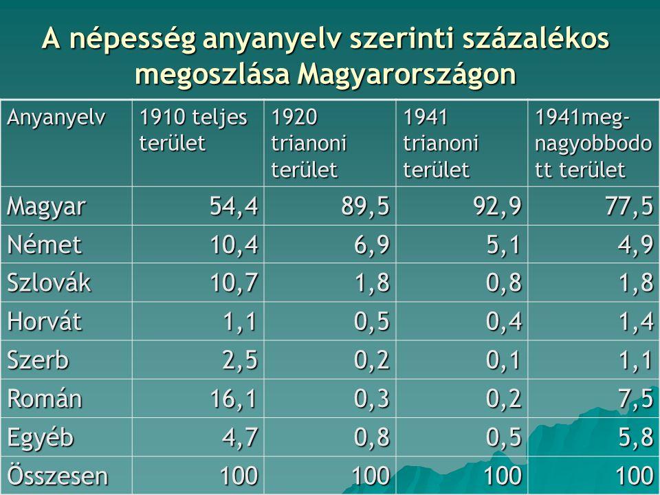 A népesség anyanyelv szerinti százalékos megoszlása Magyarországon Anyanyelv 1910 teljes terület 1920 trianoni terület 1941 trianoni terület 1941meg- nagyobbodo tt terület Magyar54,489,592,977,5 Német10,46,95,14,9 Szlovák10,71,80,81,8 Horvát1,10,50,41,4 Szerb2,50,20,11,1 Román16,10,30,27,5 Egyéb4,70,80,55,8 Összesen100100100100