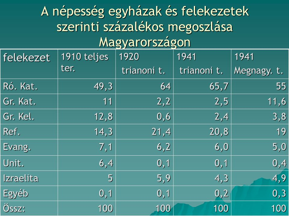 A népesség egyházak és felekezetek szerinti százalékos megoszlása Magyarországon felekezet 1910 teljes ter. 1920 trianoni t. trianoni t.1941 1941 Megn