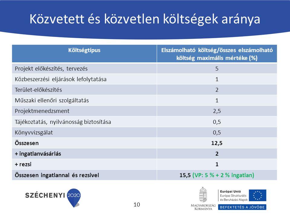 Közvetett és közvetlen költségek aránya KöltségtípusElszámolható költség/összes elszámolható költség maximális mértéke (%) Projekt előkészítés, tervezés5 Közbeszerzési eljárások lefolytatása1 Terület-előkészítés2 Műszaki ellenőri szolgáltatás1 Projektmenedzsment2,5 Tájékoztatás, nyilvánosság biztosítása0,5 Könyvvizsgálat0,5 Összesen12,5 + ingatlanvásárlás2 + rezsi1 Összesen ingatlannal és rezsivel15,5 (VP: 5 % + 2 % ingatlan) 10