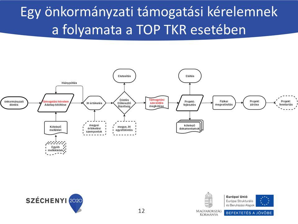 Egy önkormányzati támogatási kérelemnek a folyamata a TOP TKR esetében 12