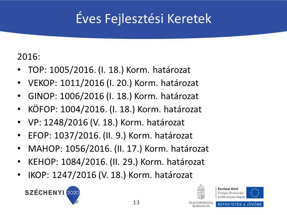 Éves Fejlesztési Keretek 2016: TOP: 1005/2016. (I.