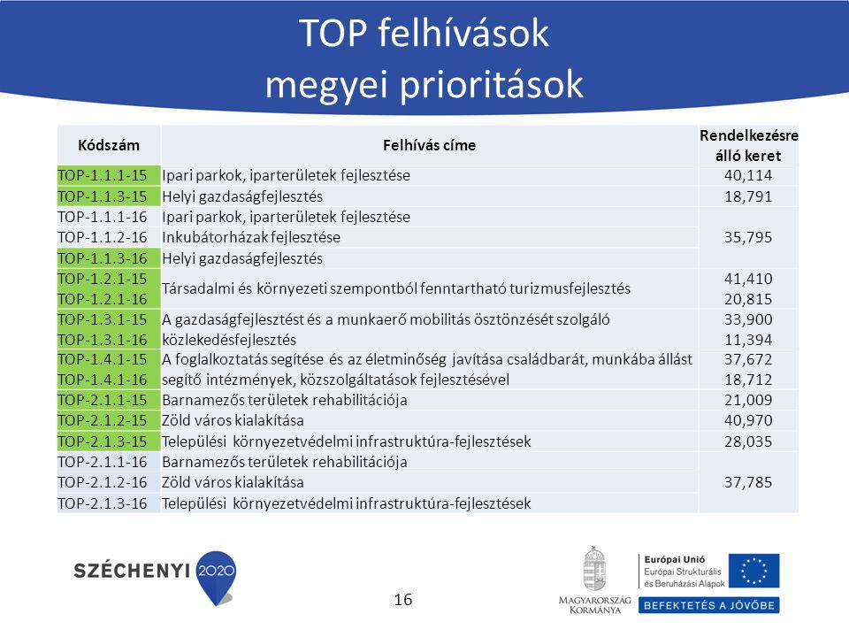 KódszámFelhívás címe Rendelkezésre álló keret TOP-1.1.1-15Ipari parkok, iparterületek fejlesztése40,114 TOP-1.1.3-15Helyi gazdaságfejlesztés18,791 TOP-1.1.1-16Ipari parkok, iparterületek fejlesztése 35,795 TOP-1.1.2-16Inkubátorházak fejlesztése TOP-1.1.3-16Helyi gazdaságfejlesztés TOP-1.2.1-15 TOP-1.2.1-16 Társadalmi és környezeti szempontból fenntartható turizmusfejlesztés 41,410 20,815 TOP-1.3.1-15 TOP-1.3.1-16 A gazdaságfejlesztést és a munkaerő mobilitás ösztönzését szolgáló közlekedésfejlesztés 33,900 11,394 TOP-1.4.1-15 TOP-1.4.1-16 A foglalkoztatás segítése és az életminőség javítása családbarát, munkába állást segítő intézmények, közszolgáltatások fejlesztésével 37,672 18,712 TOP-2.1.1-15Barnamezős területek rehabilitációja21,009 TOP-2.1.2-15Zöld város kialakítása40,970 TOP-2.1.3-15Települési környezetvédelmi infrastruktúra-fejlesztések28,035 TOP-2.1.1-16Barnamezős területek rehabilitációja 37,785 TOP-2.1.2-16Zöld város kialakítása TOP-2.1.3-16Települési környezetvédelmi infrastruktúra-fejlesztések TOP felhívások megyei prioritások 16