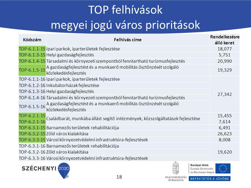 KódszámFelhívás címe Rendelkezésre álló keret TOP-6.1.1-15Ipari parkok, iparterületek fejlesztése18,077 TOP-6.1.3-15Helyi gazdaságfejlesztés5,751 TOP-6.1.4-15Társadalmi és környezeti szempontból fenntartható turizmusfejlesztés20,990 TOP-6.1.5-15 A gazdaságfejlesztést és a munkaerő mobilitás ösztönzését szolgáló közlekedésfejlesztés 19,329 TOP-6.1.1-16Ipari parkok, iparterületek fejlesztése 27,342 TOP-6.1.2-16Inkubátorházak fejlesztése TOP-6.1.3-16Helyi gazdaságfejlesztés TOP-6.1.4-16Társadalmi és környezeti szempontból fenntartható turizmusfejlesztés TOP-6.1.5-16 A gazdaságfejlesztést és a munkaerő mobilitás ösztönzését szolgáló közlekedésfejlesztés TOP-6.2.1-15 TOP-6.2.1-16 Családbarát, munkába állást segítő intézmények, közszolgáltatások fejlesztése 15,455 7,614 TOP-6.3.1-15Barnamezős területek rehabilitációja6,491 TOP-6.3.2-15Zöld város kialakítása26,623 TOP-6.3.3-15Városi környezetvédelmi infrastruktúra-fejlesztések8,008 TOP-6.3.1-16Barnamezős területek rehabilitációja 19,620 TOP-6.3.2-16Zöld város kialakítása TOP-6.3.3-16Városi környezetvédelmi infrastruktúra-fejlesztések TOP felhívások megyei jogú város prioritások 18