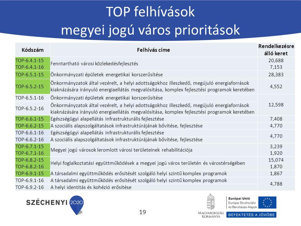 KódszámFelhívás címe Rendelkezésre álló keret TOP-6.4.1-15 TOP-6.4.1-16 Fenntartható városi közlekedésfejlesztés 20,688 7,153 TOP-6.5.1-15Önkormányzati épületek energetikai korszerűsítése28,383 TOP-6.5.2-15 Önkormányzatok által vezérelt, a helyi adottságokhoz illeszkedő, megújuló energiaforrások kiaknázására irányuló energiaellátás megvalósítása, komplex fejlesztési programok keretében 4,552 TOP-6.5.1-16Önkormányzati épületek energetikai korszerűsítése 12,598 TOP-6.5.2-16 Önkormányzatok által vezérelt, a helyi adottságokhoz illeszkedő, megújuló energiaforrások kiaknázására irányuló energiaellátás megvalósítása, komplex fejlesztési programok keretében TOP-6.6.1-15Egészségügyi alapellátás infrastrukturális fejlesztése7,408 TOP-6.6.2-15A szociális alapszolgáltatások infrastruktúrájának bővítése, fejlesztése4,770 TOP-6.6.1-16Egészségügyi alapellátás infrastrukturális fejlesztése 4,770 TOP-6.6.2-16A szociális alapszolgáltatások infrastruktúrájának bővítése, fejlesztése TOP-6.7.1-15 TOP-6.7.1-16 Megyei jogú városok leromlott városi területeinek rehabilitációja 3,239 1,920 TOP-6.8.2-15 TOP-6.8.2-16 Helyi foglalkoztatási együttműködések a megyei jogú város területén és várostérségében 15,074 1,870 TOP-6.9.1-15A társadalmi együttműködés erősítését szolgáló helyi szintű komplex programok1,867 TOP-6.9.1-16A társadalmi együttműködés erősítését szolgáló helyi szintű komplex programok 4,788 TOP-6.9.2-16A helyi identitás és kohézió erősítése TOP felhívások megyei jogú város prioritások 19