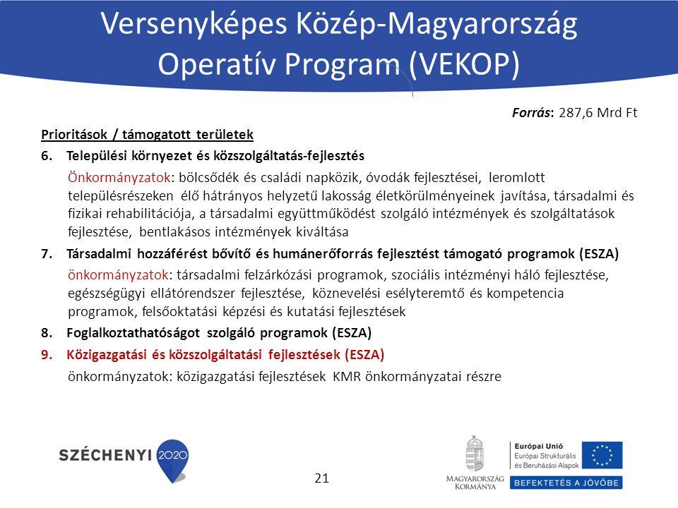 Versenyképes Közép-Magyarország Operatív Program (VEKOP) Forrás: 287,6 Mrd Ft Prioritások / támogatott területek 6.Települési környezet és közszolgáltatás-fejlesztés Önkormányzatok: bölcsődék és családi napközik, óvodák fejlesztései, leromlott településrészeken élő hátrányos helyzetű lakosság életkörülményeinek javítása, társadalmi és fizikai rehabilitációja, a társadalmi együttműködést szolgáló intézmények és szolgáltatások fejlesztése, bentlakásos intézmények kiváltása 7.Társadalmi hozzáférést bővítő és humánerőforrás fejlesztést támogató programok (ESZA) önkormányzatok: társadalmi felzárkózási programok, szociális intézményi háló fejlesztése, egészségügyi ellátórendszer fejlesztése, köznevelési esélyteremtő és kompetencia programok, felsőoktatási képzési és kutatási fejlesztések 8.Foglalkoztathatóságot szolgáló programok (ESZA) 9.