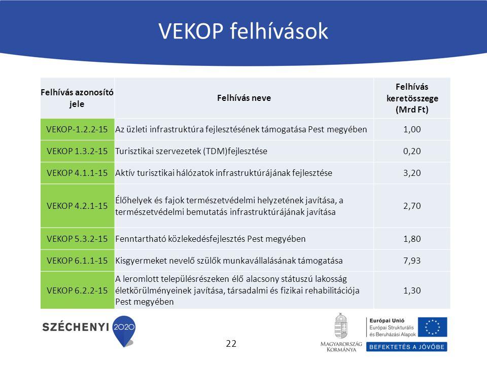 VEKOP felhívások Felhívás azonosító jele Felhívás neve Felhívás keretösszege (Mrd Ft) VEKOP-1.2.2-15Az üzleti infrastruktúra fejlesztésének támogatása Pest megyében1,00 VEKOP 1.3.2-15Turisztikai szervezetek (TDM)fejlesztése0,20 VEKOP 4.1.1-15Aktív turisztikai hálózatok infrastruktúrájának fejlesztése3,20 VEKOP 4.2.1-15 Élőhelyek és fajok természetvédelmi helyzetének javítása, a természetvédelmi bemutatás infrastruktúrájának javítása 2,70 VEKOP 5.3.2-15Fenntartható közlekedésfejlesztés Pest megyében1,80 VEKOP 6.1.1-15Kisgyermeket nevelő szülők munkavállalásának támogatása7,93 VEKOP 6.2.2-15 A leromlott településrészeken élő alacsony státuszú lakosság életkörülményeinek javítása, társadalmi és fizikai rehabilitációja Pest megyében 1,30 22
