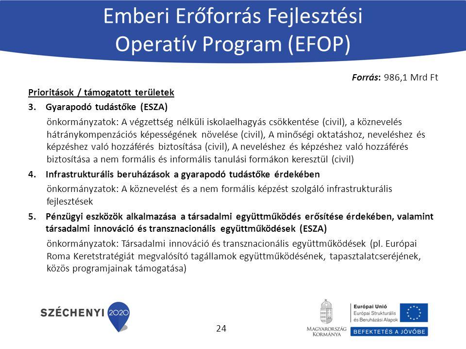 Emberi Erőforrás Fejlesztési Operatív Program (EFOP) Forrás: 986,1 Mrd Ft Prioritások / támogatott területek 3.Gyarapodó tudástőke (ESZA) önkormányzatok: A végzettség nélküli iskolaelhagyás csökkentése (civil), a köznevelés hátránykompenzációs képességének növelése (civil), A minőségi oktatáshoz, neveléshez és képzéshez való hozzáférés biztosítása (civil), A neveléshez és képzéshez való hozzáférés biztosítása a nem formális és informális tanulási formákon keresztül (civil) 4.Infrastrukturális beruházások a gyarapodó tudástőke érdekében önkormányzatok: A köznevelést és a nem formális képzést szolgáló infrastrukturális fejlesztések 5.Pénzügyi eszközök alkalmazása a társadalmi együttműködés erősítése érdekében, valamint társadalmi innováció és transznacionális együttműködések (ESZA) önkormányzatok: Társadalmi innováció és transznacionális együttműködések (pl.