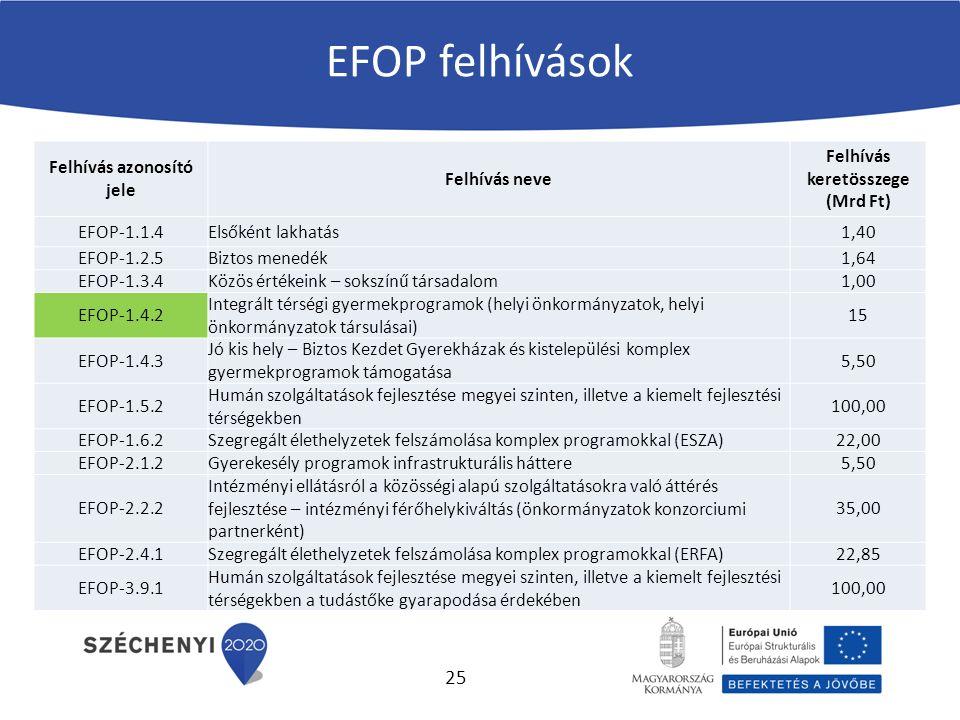 EFOP felhívások Felhívás azonosító jele Felhívás neve Felhívás keretösszege (Mrd Ft) EFOP-1.1.4Elsőként lakhatás1,40 EFOP-1.2.5Biztos menedék1,64 EFOP-1.3.4Közös értékeink – sokszínű társadalom1,00 EFOP-1.4.2 Integrált térségi gyermekprogramok (helyi önkormányzatok, helyi önkormányzatok társulásai) 15 EFOP-1.4.3 Jó kis hely – Biztos Kezdet Gyerekházak és kistelepülési komplex gyermekprogramok támogatása 5,50 EFOP-1.5.2 Humán szolgáltatások fejlesztése megyei szinten, illetve a kiemelt fejlesztési térségekben 100,00 EFOP-1.6.2Szegregált élethelyzetek felszámolása komplex programokkal (ESZA)22,00 EFOP-2.1.2Gyerekesély programok infrastrukturális háttere5,50 EFOP-2.2.2 Intézményi ellátásról a közösségi alapú szolgáltatásokra való áttérés fejlesztése – intézményi férőhelykiváltás (önkormányzatok konzorciumi partnerként) 35,00 EFOP-2.4.1Szegregált élethelyzetek felszámolása komplex programokkal (ERFA)22,85 EFOP-3.9.1 Humán szolgáltatások fejlesztése megyei szinten, illetve a kiemelt fejlesztési térségekben a tudástőke gyarapodása érdekében 100,00 25