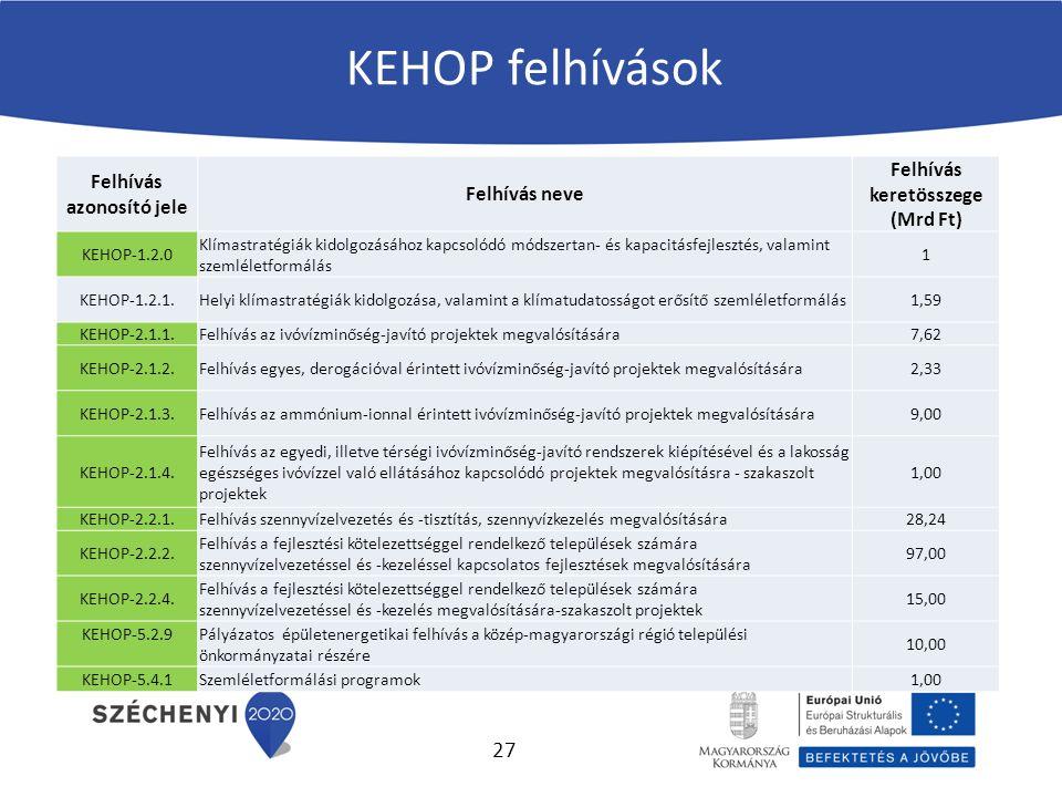 KEHOP felhívások Felhívás azonosító jele Felhívás neve Felhívás keretösszege (Mrd Ft) KEHOP-1.2.0 Klímastratégiák kidolgozásához kapcsolódó módszertan- és kapacitásfejlesztés, valamint szemléletformálás 1 KEHOP-1.2.1.Helyi klímastratégiák kidolgozása, valamint a klímatudatosságot erősítő szemléletformálás1,59 KEHOP-2.1.1.Felhívás az ivóvízminőség-javító projektek megvalósítására7,62 KEHOP-2.1.2.Felhívás egyes, derogációval érintett ivóvízminőség-javító projektek megvalósítására2,33 KEHOP-2.1.3.Felhívás az ammónium-ionnal érintett ivóvízminőség-javító projektek megvalósítására9,00 KEHOP-2.1.4.