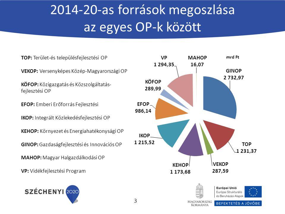 2014-20-as források megoszlása az egyes OP-k között TOP: Terület-és településfejlesztési OP VEKOP: Versenyképes Közép-Magyarországi OP KÖFOP: Közigazgatás és Közszolgáltatás- fejlesztési OP EFOP: Emberi Erőforrás Fejlesztési IKOP: Integrált Közlekedésfejlesztési OP KEHOP: Környezet és Energiahatékonysági OP GINOP: Gazdaságfejlesztési és Innovációs OP MAHOP: Magyar Halgazdálkodási OP VP: Vidékfejlesztési Program 3
