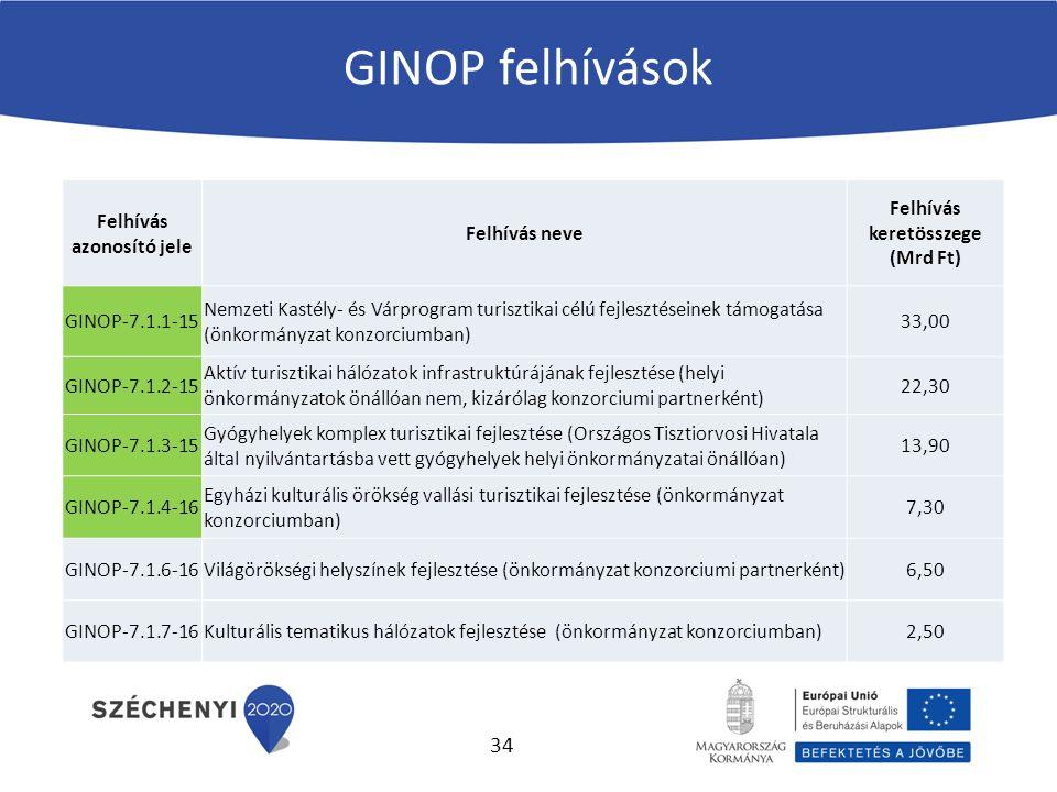 GINOP felhívások Felhívás azonosító jele Felhívás neve Felhívás keretösszege (Mrd Ft) GINOP-7.1.1-15 Nemzeti Kastély- és Várprogram turisztikai célú fejlesztéseinek támogatása (önkormányzat konzorciumban) 33,00 GINOP-7.1.2-15 Aktív turisztikai hálózatok infrastruktúrájának fejlesztése (helyi önkormányzatok önállóan nem, kizárólag konzorciumi partnerként) 22,30 GINOP-7.1.3-15 Gyógyhelyek komplex turisztikai fejlesztése (Országos Tisztiorvosi Hivatala által nyilvántartásba vett gyógyhelyek helyi önkormányzatai önállóan) 13,90 GINOP-7.1.4-16 Egyházi kulturális örökség vallási turisztikai fejlesztése (önkormányzat konzorciumban) 7,30 GINOP-7.1.6-16Világörökségi helyszínek fejlesztése (önkormányzat konzorciumi partnerként)6,50 GINOP-7.1.7-16Kulturális tematikus hálózatok fejlesztése (önkormányzat konzorciumban)2,50 34