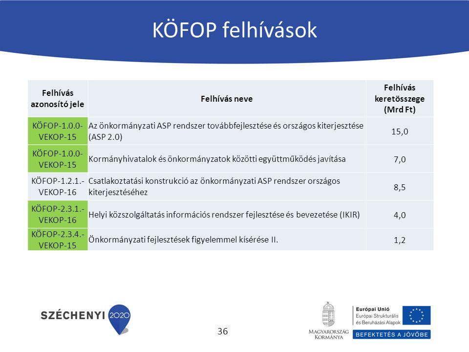 KÖFOP felhívások Felhívás azonosító jele Felhívás neve Felhívás keretösszege (Mrd Ft) KÖFOP-1.0.0- VEKOP-15 Az önkormányzati ASP rendszer továbbfejlesztése és országos kiterjesztése (ASP 2.0) 15,0 KÖFOP-1.0.0- VEKOP-15 Kormányhivatalok és önkormányzatok közötti együttműködés javítása7,0 KÖFOP-1.2.1.- VEKOP-16 Csatlakoztatási konstrukció az önkormányzati ASP rendszer országos kiterjesztéséhez 8,5 KÖFOP-2.3.1.- VEKOP-16 Helyi közszolgáltatás információs rendszer fejlesztése és bevezetése (IKIR)4,0 KÖFOP-2.3.4.- VEKOP-15 Önkormányzati fejlesztések figyelemmel kísérése II.1,2 36