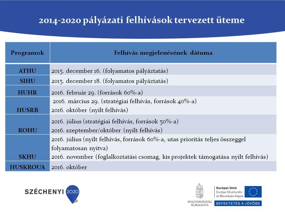 2014-2020 pályázati felhívások tervezett üteme ProgramokFelhívás megjelenésének dátuma ATHU2015.
