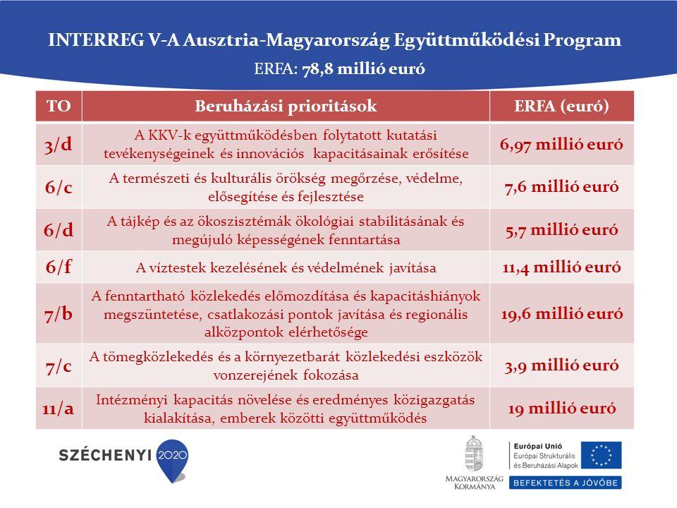 ERFA: 78,8 millió euró INTERREG V-A Ausztria-Magyarország Együttműködési Program TOBeruházási prioritásokERFA (euró) 3/d A KKV-k együttműködésben folytatott kutatási tevékenységeinek és innovációs kapacitásainak erősítése 6,97 millió euró 6/c A természeti és kulturális örökség megőrzése, védelme, elősegítése és fejlesztése 7,6 millió euró 6/d A tájkép és az ökoszisztémák ökológiai stabilitásának és megújuló képességének fenntartása 5,7 millió euró 6/f A víztestek kezelésének és védelmének javítása 11,4 millió euró 7/b A fenntartható közlekedés előmozdítása és kapacitáshiányok megszüntetése, csatlakozási pontok javítása és regionális alközpontok elérhetősége 19,6 millió euró 7/c A tömegközlekedés és a környezetbarát közlekedési eszközök vonzerejének fokozása 3,9 millió euró 11/a Intézményi kapacitás növelése és eredményes közigazgatás kialakítása, emberek közötti együttműködés 19 millió euró