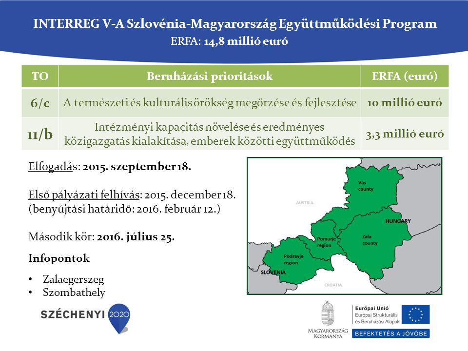 TOBeruházási prioritásokERFA (euró) 6/c A természeti és kulturális örökség megőrzése és fejlesztése10 millió euró 11/b Intézményi kapacitás növelése és eredményes közigazgatás kialakítása, emberek közötti együttműködés 3,3 millió euró ERFA: 14,8 millió euró INTERREG V-A Szlovénia-Magyarország Együttműködési Program Elfogadás: 2015.