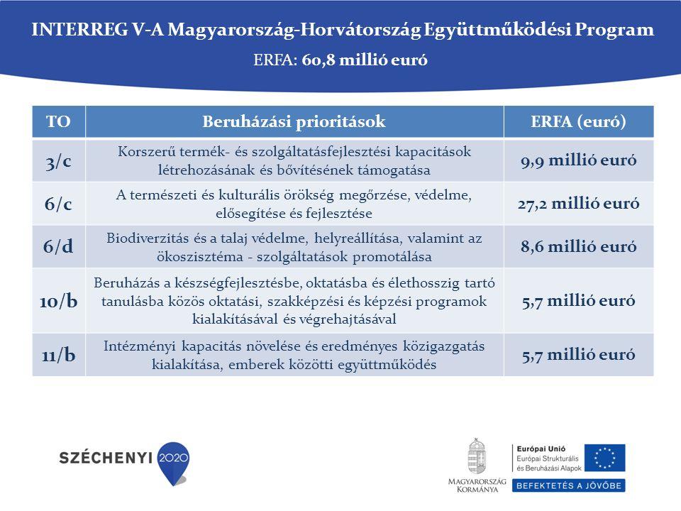 TOBeruházási prioritásokERFA (euró) 3/c Korszerű termék- és szolgáltatásfejlesztési kapacitások létrehozásának és bővítésének támogatása 9,9 millió euró 6/c A természeti és kulturális örökség megőrzése, védelme, elősegítése és fejlesztése 27,2 millió euró 6/d Biodiverzitás és a talaj védelme, helyreállítása, valamint az ökoszisztéma - szolgáltatások promotálása 8,6 millió euró 10/b Beruházás a készségfejlesztésbe, oktatásba és élethosszig tartó tanulásba közös oktatási, szakképzési és képzési programok kialakításával és végrehajtásával 5,7 millió euró 11/b Intézményi kapacitás növelése és eredményes közigazgatás kialakítása, emberek közötti együttműködés 5,7 millió euró ERFA: 60,8 millió euró INTERREG V-A Magyarország-Horvátország Együttműködési Program