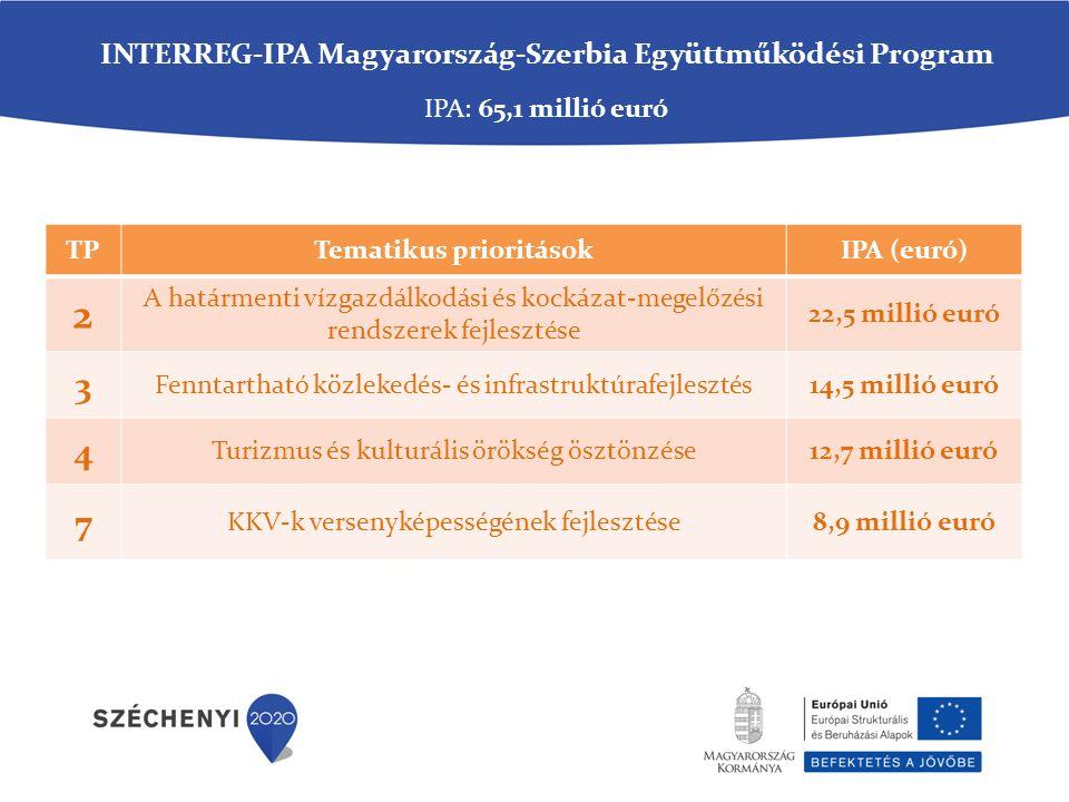TPTematikus prioritásokIPA (euró) 2 A határmenti vízgazdálkodási és kockázat-megelőzési rendszerek fejlesztése 22,5 millió euró 3 Fenntartható közlekedés- és infrastruktúrafejlesztés14,5 millió euró 4 Turizmus és kulturális örökség ösztönzése12,7 millió euró 7 KKV-k versenyképességének fejlesztése8,9 millió euró IPA: 65,1 millió euró INTERREG-IPA Magyarország-Szerbia Együttműködési Program