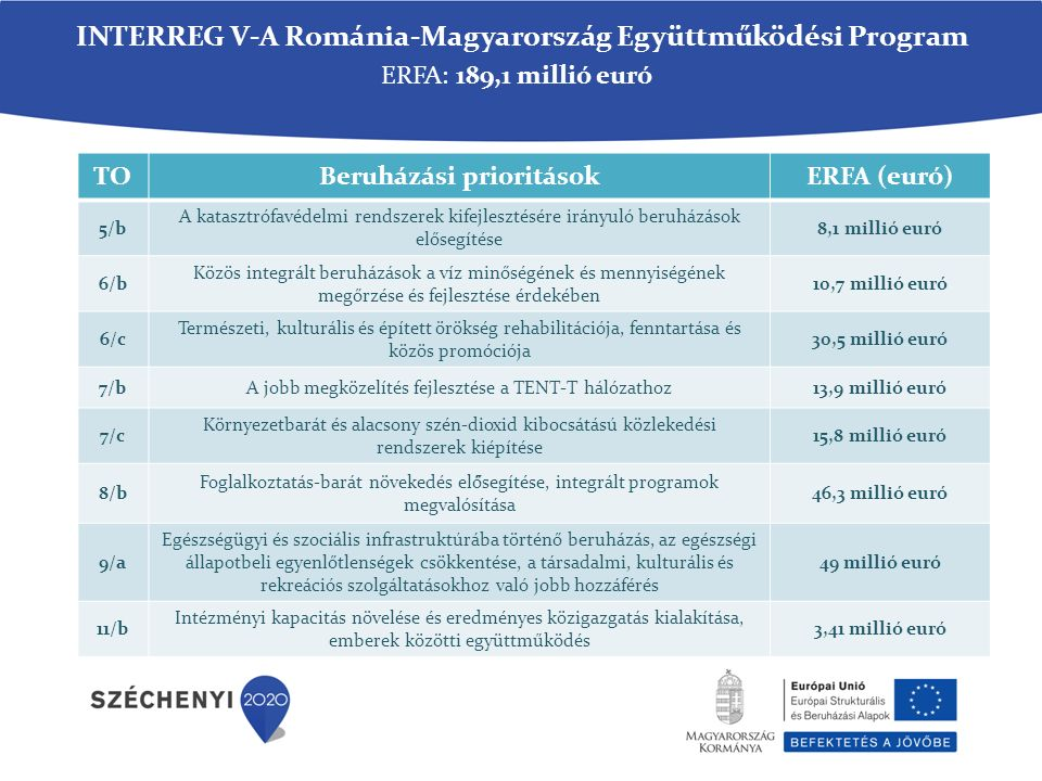 ERFA: 189,1 millió euró TOBeruházási prioritásokERFA (euró) 5/b A katasztrófavédelmi rendszerek kifejlesztésére irányuló beruházások elősegítése 8,1 millió euró 6/b Közös integrált beruházások a víz minőségének és mennyiségének megőrzése és fejlesztése érdekében 10,7 millió euró 6/c Természeti, kulturális és épített örökség rehabilitációja, fenntartása és közös promóciója 30,5 millió euró 7/bA jobb megközelítés fejlesztése a TENT-T hálózathoz13,9 millió euró 7/c Környezetbarát és alacsony szén-dioxid kibocsátású közlekedési rendszerek kiépítése 15,8 millió euró 8/b Foglalkoztatás-barát növekedés elő̋segítése, integrált programok megvalósítása 46,3 millió euró 9/a Egészségügyi és szociális infrastruktúrába történő beruházás, az egészségi állapotbeli egyenlőtlenségek csökkentése, a társadalmi, kulturális és rekreációs szolgáltatásokhoz való jobb hozzáférés 49 millió euró 11/b Intézményi kapacitás növelése és eredményes közigazgatás kialakítása, emberek közötti együttműködés 3,41 millió euró INTERREG V-A Románia-Magyarország Együttműködési Program