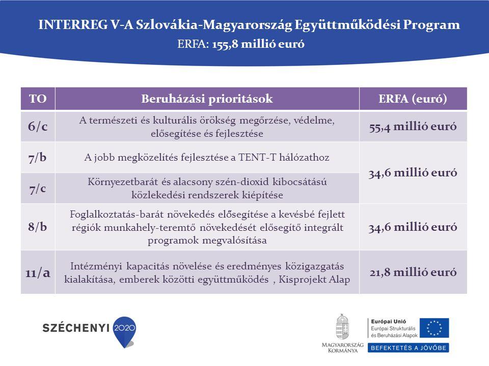 TOBeruházási prioritásokERFA (euró) 6/c A természeti és kulturális örökség megőrzése, védelme, elősegítése és fejlesztése 55,4 millió euró 7/b A jobb megközelítés fejlesztése a TENT-T hálózathoz 34,6 millió euró 7/c Környezetbarát és alacsony szén-dioxid kibocsátású közlekedési rendszerek kiépítése 8/b Foglalkoztatás-barát növekedés elő̋segítése a kevésbé fejlett régiók munkahely-teremtő növekedését elősegítő integrált programok megvalósítása 34,6 millió euró 11/a Intézményi kapacitás növelése és eredményes közigazgatás kialakítása, emberek közötti együttműködés, Kisprojekt Alap 21,8 millió euró ERFA: 155,8 millió euró INTERREG V-A Szlovákia-Magyarország Együttműködési Program