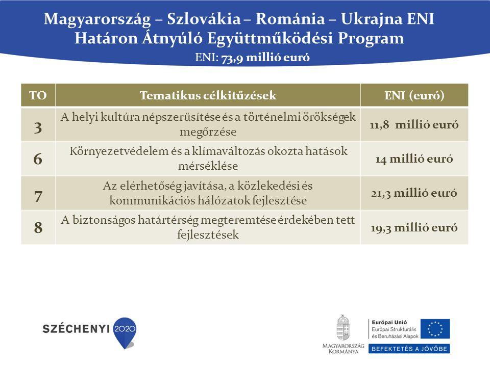 Magyarország – Szlovákia – Románia – Ukrajna ENI Határon Átnyúló Együttműködési Program TOTematikus célkitűzésekENI (euró) 3 A helyi kultúra népszerűsítése és a történelmi örökségek megőrzése 11,8 millió euró 6 Környezetvédelem és a klímaváltozás okozta hatások mérséklése 14 millió euró 7 Az elérhetőség javítása, a közlekedési és kommunikációs hálózatok fejlesztése 21,3 millió euró 8 A biztonságos határtérség megteremtése érdekében tett fejlesztések 19,3 millió euró ENI: 73,9 millió euró