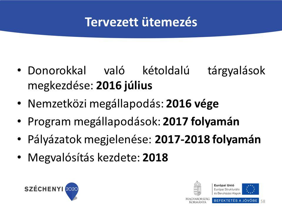 Tervezett ütemezés Donorokkal való kétoldalú tárgyalások megkezdése: 2016 július Nemzetközi megállapodás: 2016 vége Program megállapodások: 2017 folyamán Pályázatok megjelenése: 2017-2018 folyamán Megvalósítás kezdete: 2018 58