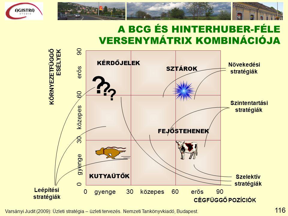 116 A BCG ÉS HINTERHUBER-FÉLE VERSENYMÁTRIX KOMBINÁCIÓJA KÖRNYEZETFÜGGŐ ESÉLYEK CÉGFÜGGŐ POZÍCIÓK 0 gyenge 30 közepes 60 erős 90 KÉRDŐJELEK SZTÁROK KUTYAÜTŐK FEJŐSTEHENEK Leépítési stratégiák Növekedési stratégiák Szelektív stratégiák Szintentartási stratégiák .
