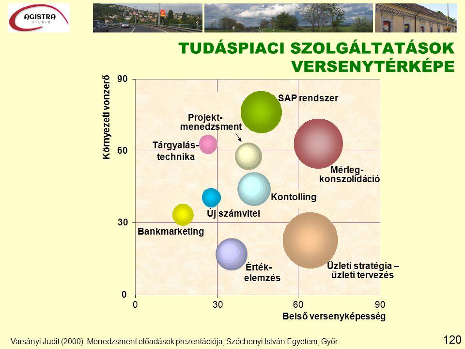 120 Varsányi Judit (2000): Menedzsment előadások prezentációja, Széchenyi István Egyetem, Győr. TUDÁSPIACI SZOLGÁLTATÁSOK VERSENYTÉRKÉPE Kontolling Mé