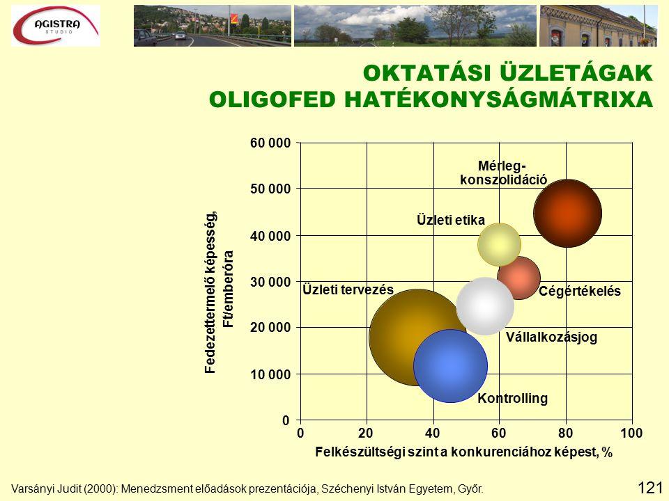 121 Varsányi Judit (2000): Menedzsment előadások prezentációja, Széchenyi István Egyetem, Győr.