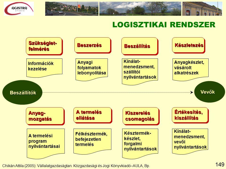 149 Chikán Attila (2005): Vállalatgazdaságtan. Közgazdasági és Jogi Könyvkiadó–AULA, Bp. LOGISZTIKAI RENDSZER KészletezésKészletezés Anyagi folyamatok