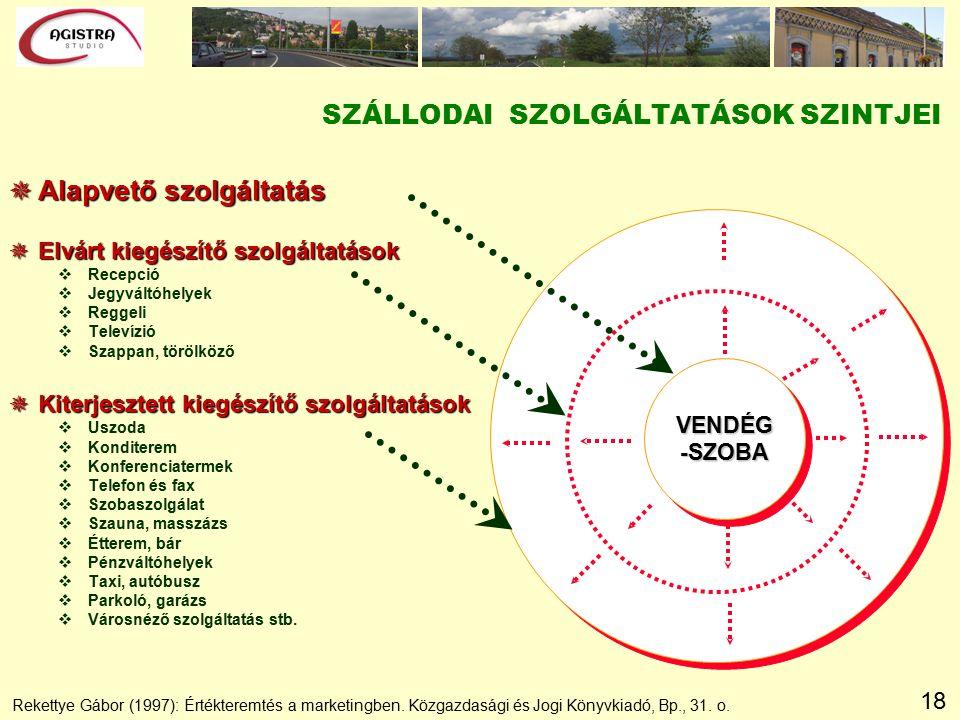 18 Rekettye Gábor (1997): Értékteremtés a marketingben. Közgazdasági és Jogi Könyvkiadó, Bp., 31. o. SZÁLLODAI SZOLGÁLTATÁSOK SZINTJEI VENDÉG -SZOBA 
