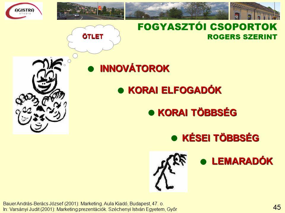 45 FOGYASZTÓI CSOPORTOK ROGERS SZERINT INNOVÁTOROK KORAI ELFOGADÓK KORAI TÖBBSÉG KÉSEI TÖBBSÉG LEMARADÓK ÖTLET Bauer András-Berács József (2001): Marketing.