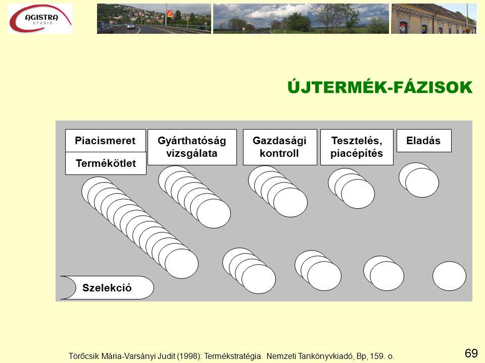 69 ÚJTERMÉK-FÁZISOK Termékötlet PiacismeretGyárthatóság vizsgálata Tesztelés, piacépítés Gazdasági kontroll Eladás Szelekció Törőcsik Mária-Varsányi Judit (1998): Termékstratégia.