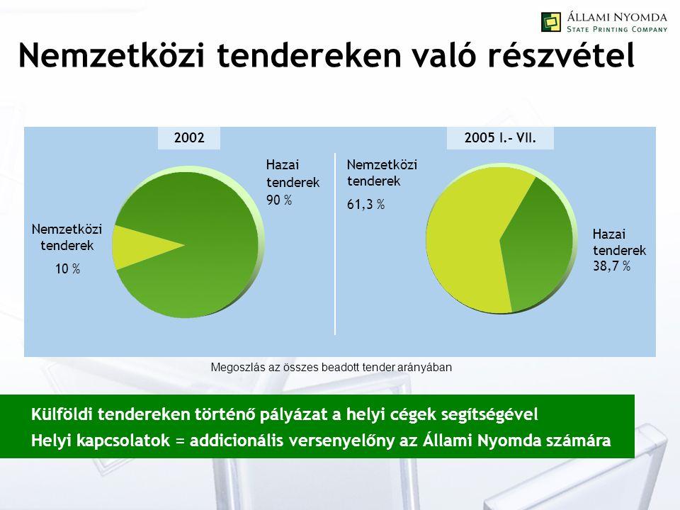 Nemzetközi tendereken való részvétel Külföldi tendereken történő pályázat a helyi cégek segítségével Helyi kapcsolatok = addicionális versenyelőny az Állami Nyomda számára 24 45 50 46 Hazai tenderek 90 % Nemzetközi tenderek 10 % 20022005 I.- VII.