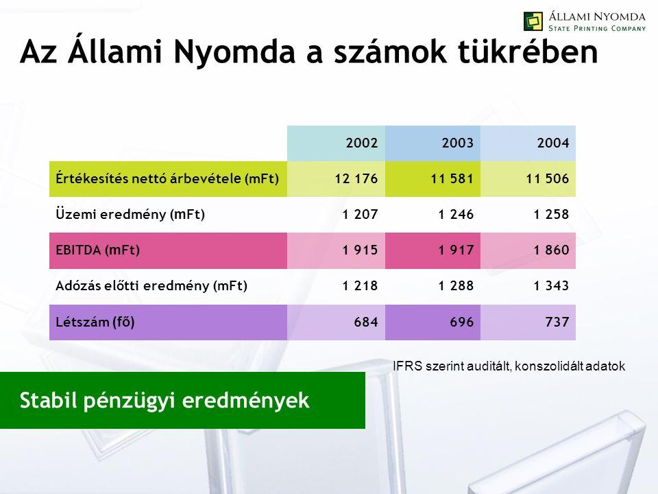 200220032004 Értékesítés nettó árbevétel e (mFt) 12 17611 58111 506 Üzemi eredmény ( m Ft) 1 2071 2461 258 EBITDA ( m Ft) 1 9151 9171 860 Adózás előtti eredmény (mFt)1 2181 2881 343 Létszám (fő) 684696737 Az Állami Nyomda a számok tükrében Stabil pénzügyi eredmények IFRS szerint auditált, konszolidált adatok