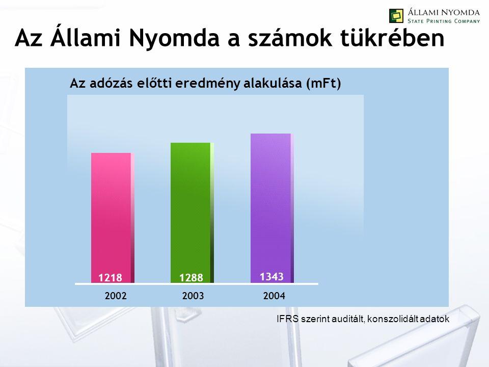 Az Állami Nyomda a számok tükrében 12181288 1343 200220032004 Az adózás előtti eredmény alakulása (mFt) IFRS szerint auditált, konszolidált adatok
