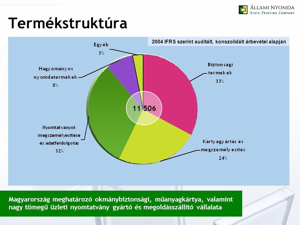 Termékstruktúra 11 506 2004 IFRS szerint auditált, konszolidált árbevétel alapján Magyarország meghatározó okmánybiztonsági, műanyagkártya, valamint nagy tömegű üzleti nyomtatvány gyártó és megoldásszállító vállalata