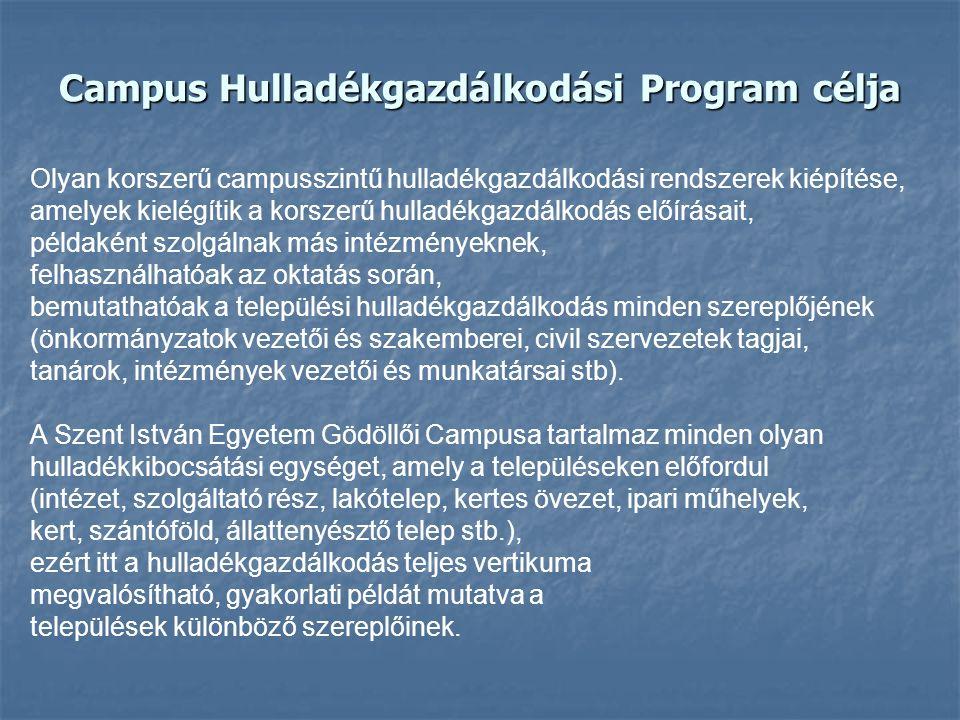 Campus Hulladékgazdálkodási Program célja Olyan korszerű campusszintű hulladékgazdálkodási rendszerek kiépítése, amelyek kielégítik a korszerű hulladé