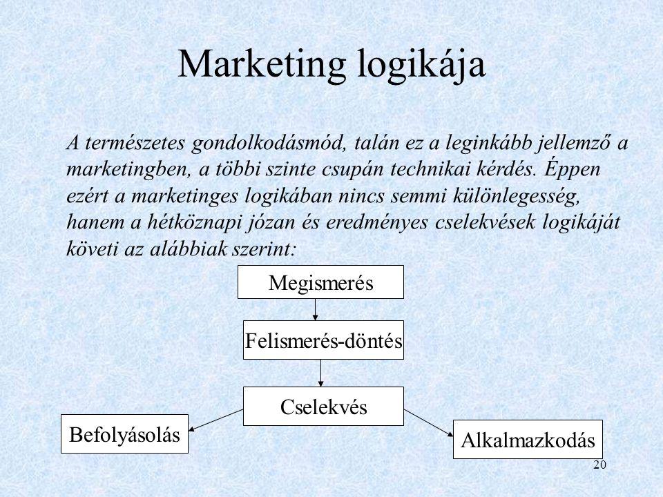 Az angol marketing kifejezés jelentése: piacon lenni, piacozni.