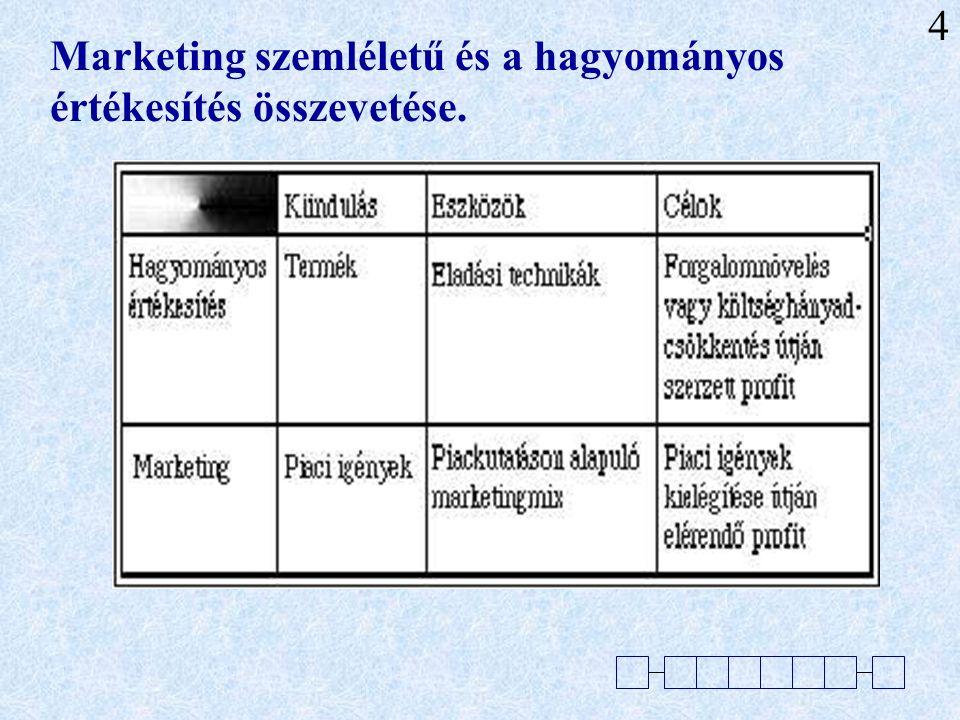 20 Marketing logikája A természetes gondolkodásmód, talán ez a leginkább jellemző a marketingben, a többi szinte csupán technikai kérdés.